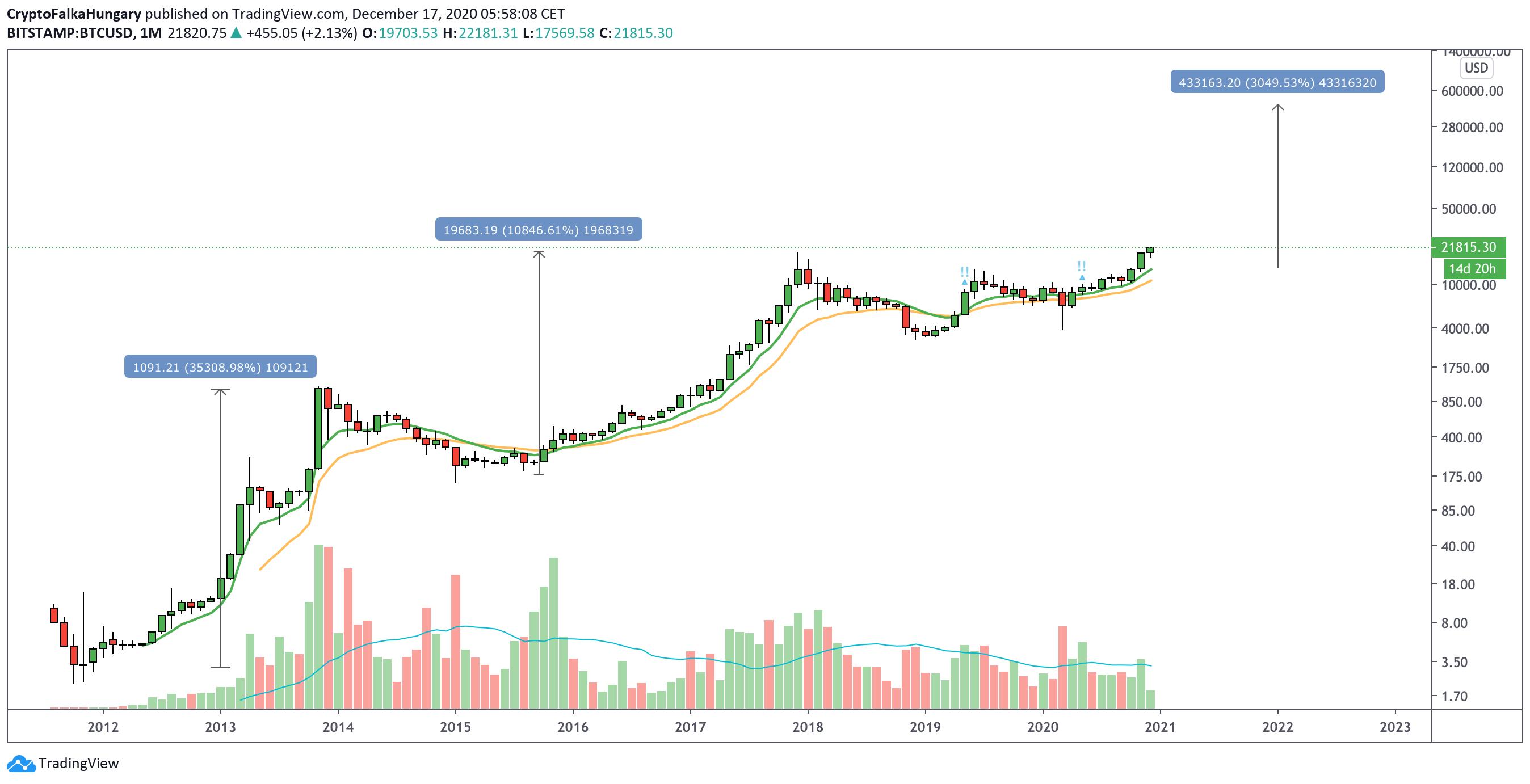 Bitcoin következő bika ciklusa I Cryptofalka