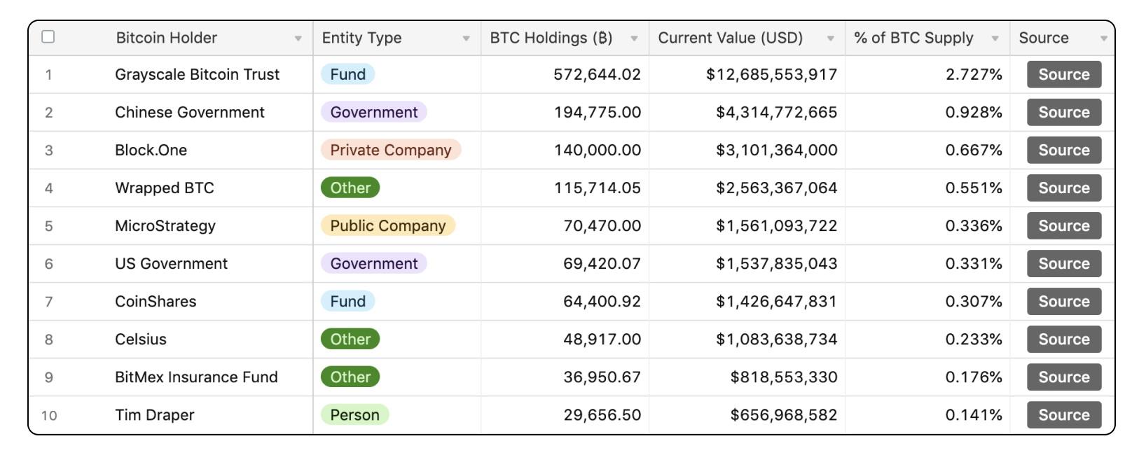 bitcoin elosztás)