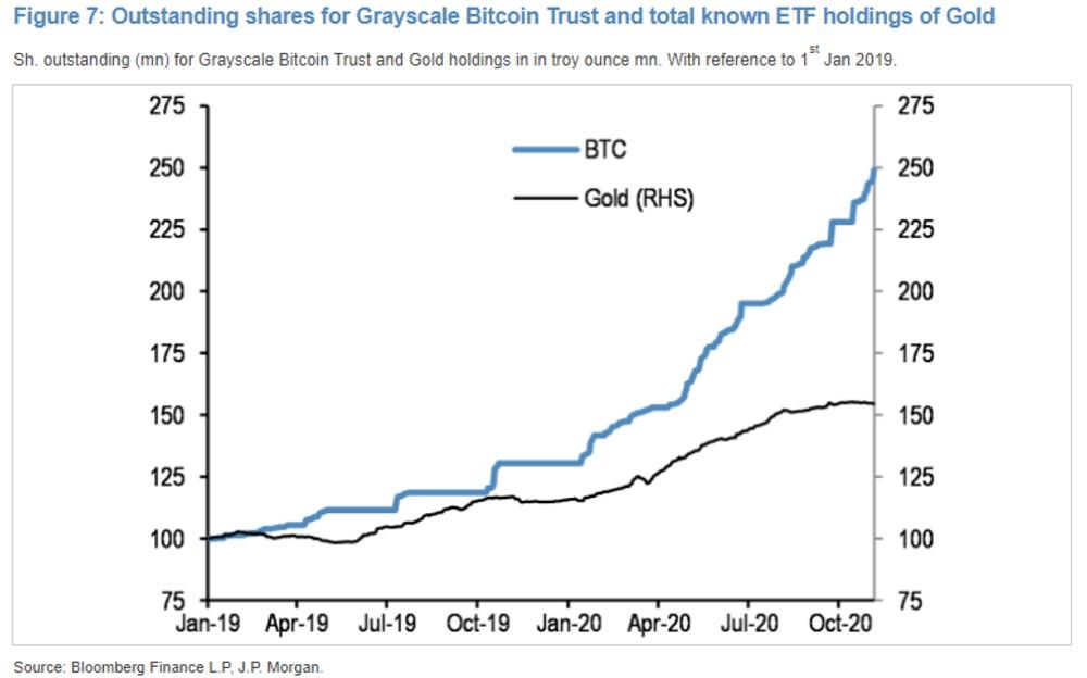 Bitcoin vs gold JPMorgan I Cryptofalka