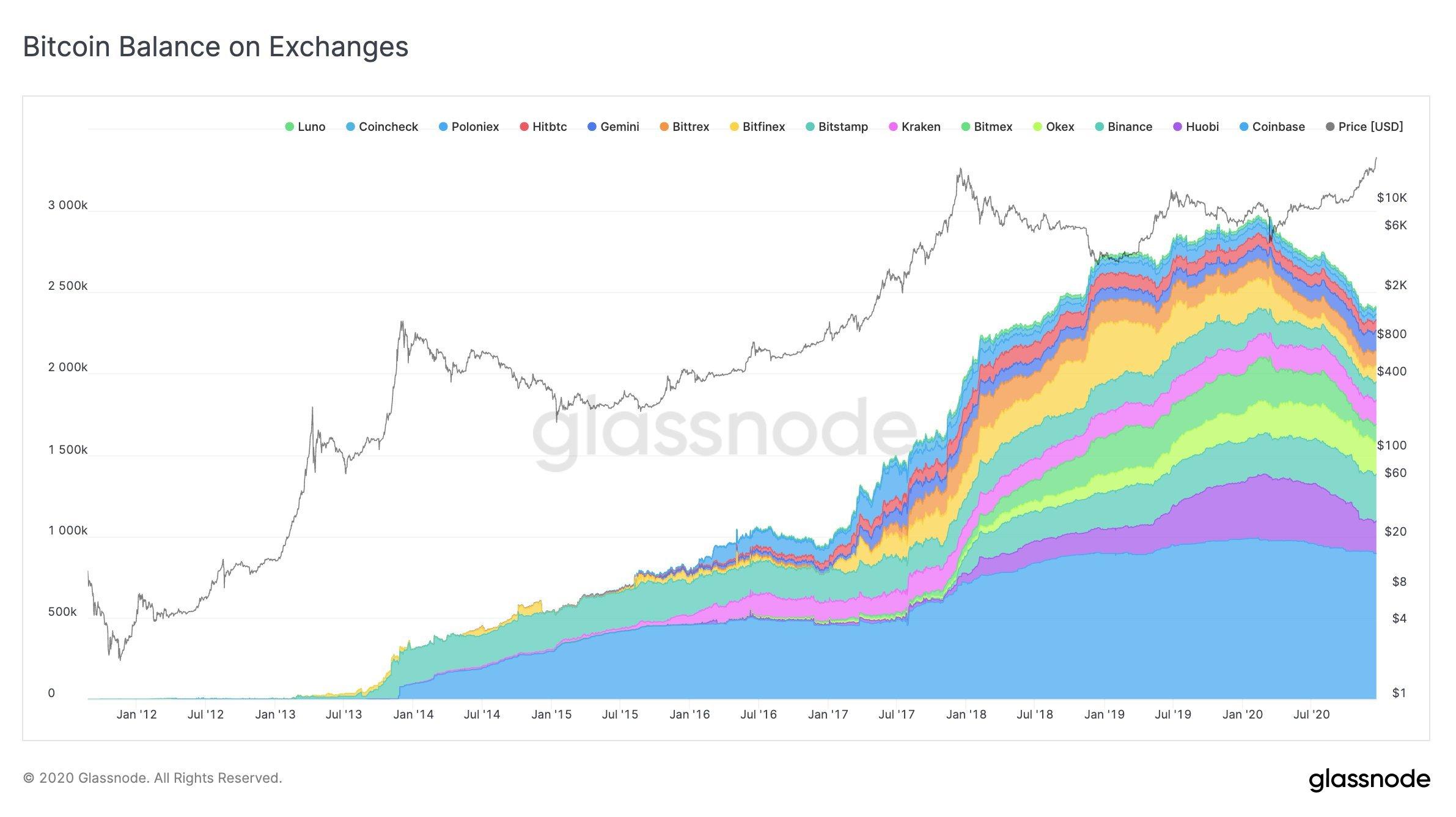 Bitcoin árfolyam + elérhető Bitcoin készlet