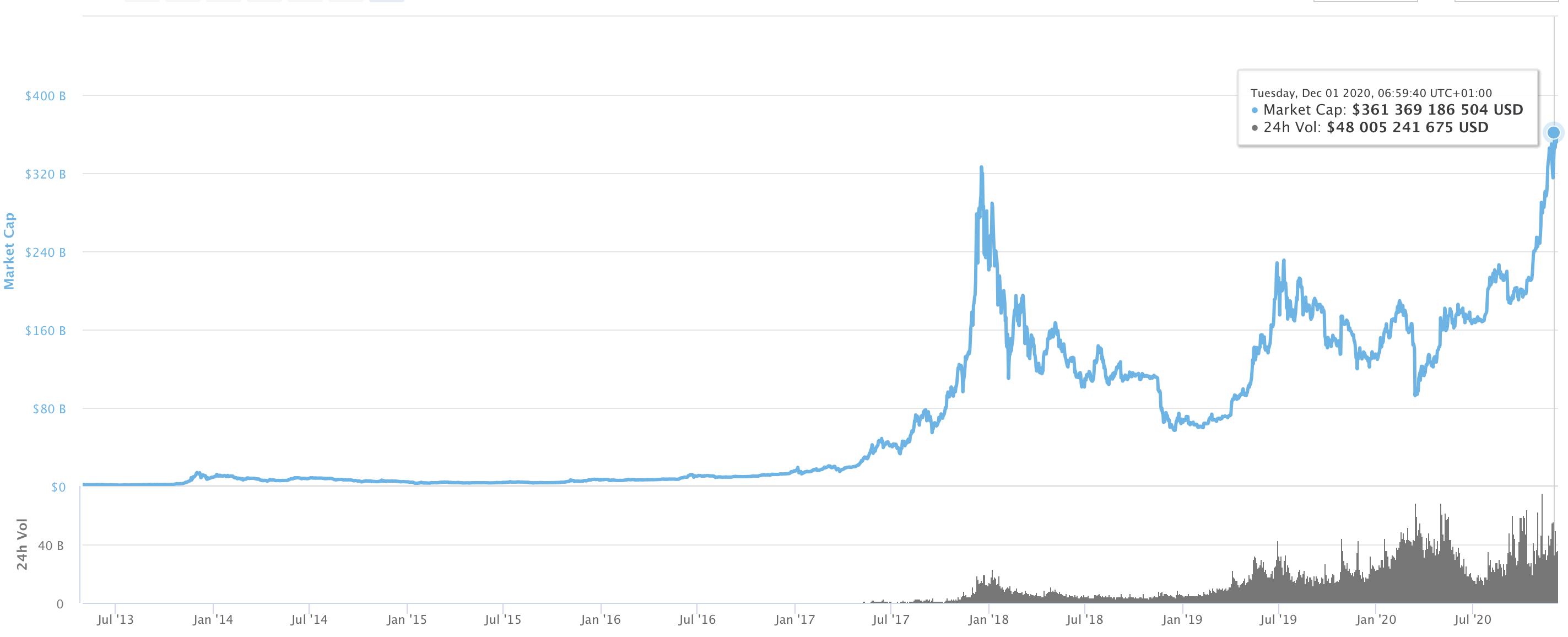 Bitcoin piaci kapitalizáció rekord 2020 I Cryptofalka