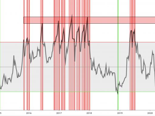 Bitcoin RSI indikátor túlvett I Cryptofalka