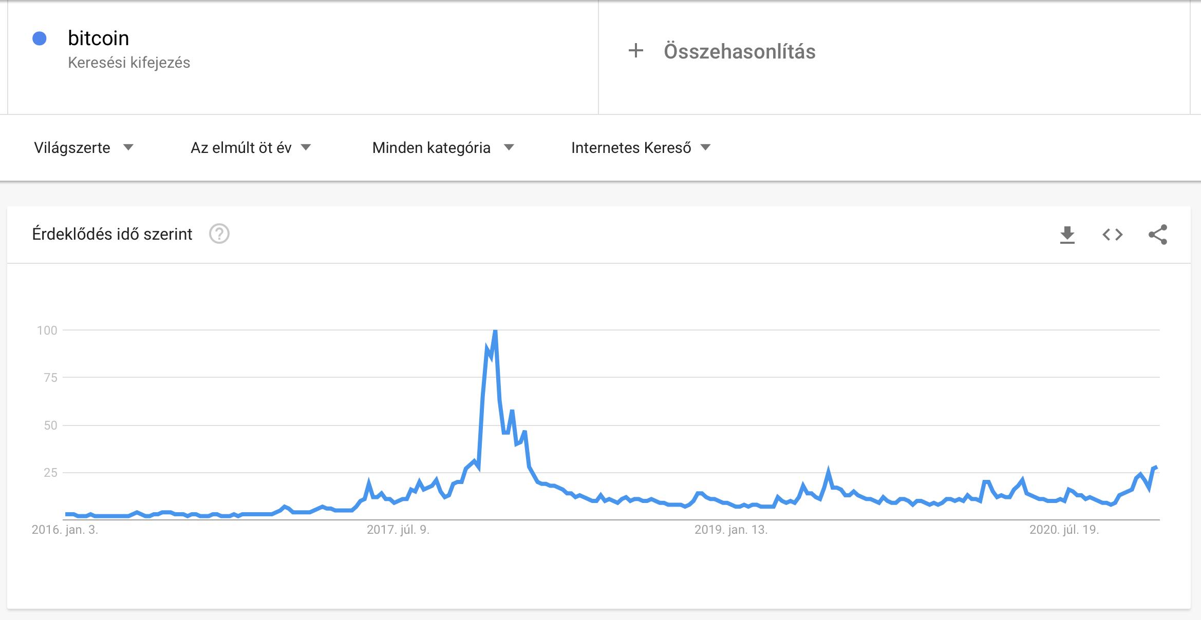 Bitcoin trends 2020.12.29 I Cryptofalka