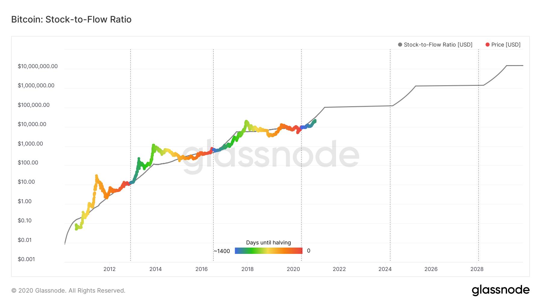 Stock to flow model I Cryptofalka
