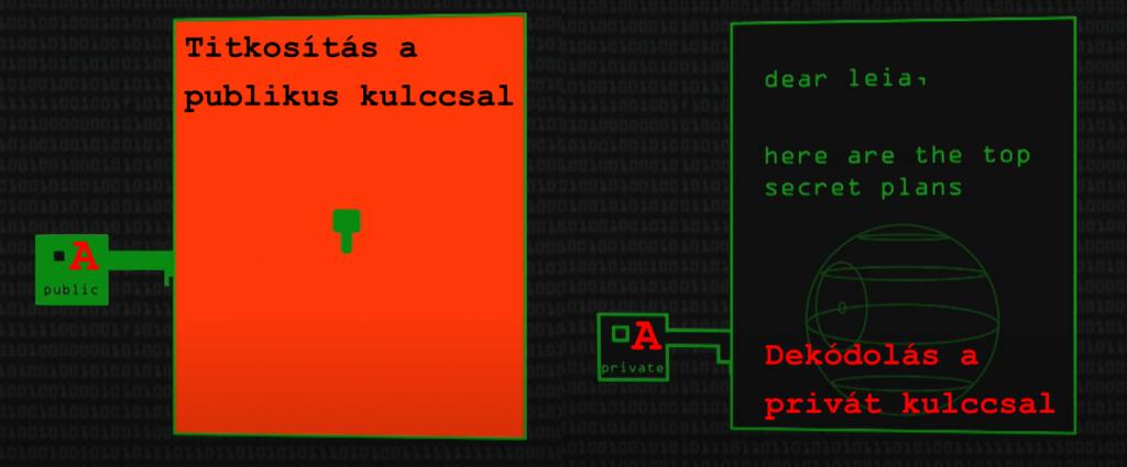 publicprivate-key