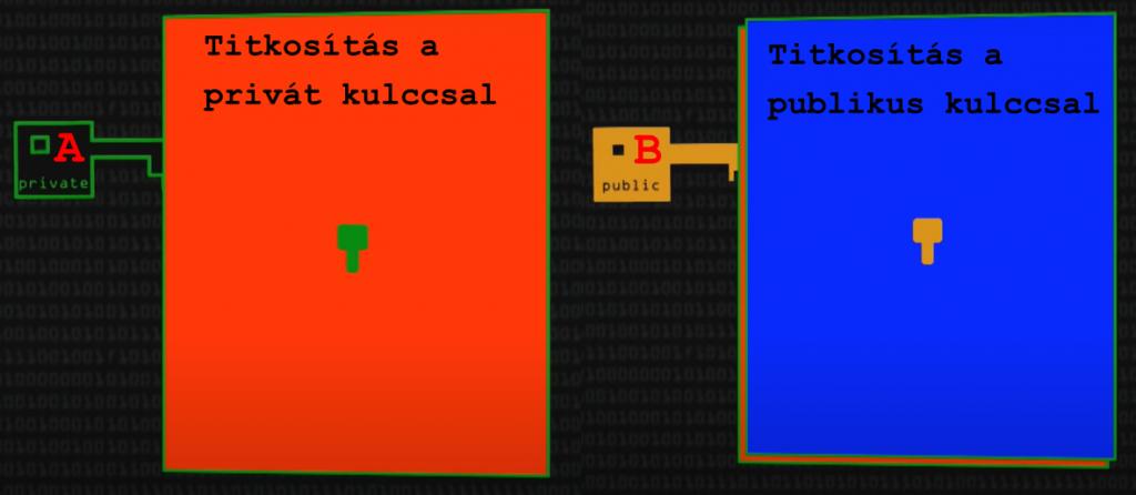 publicprivate-key-2