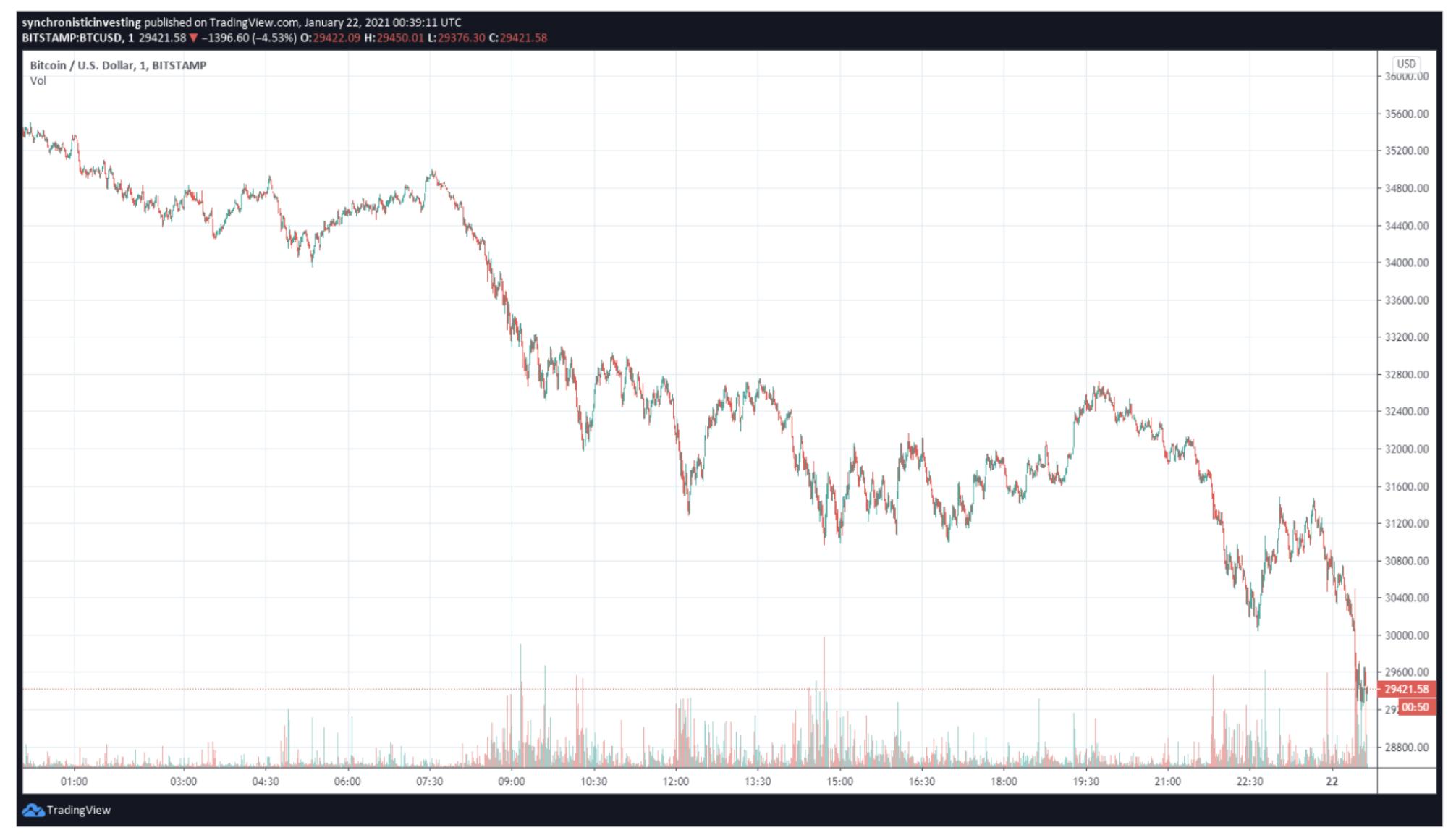 BTC sell-off I Cryptofalka