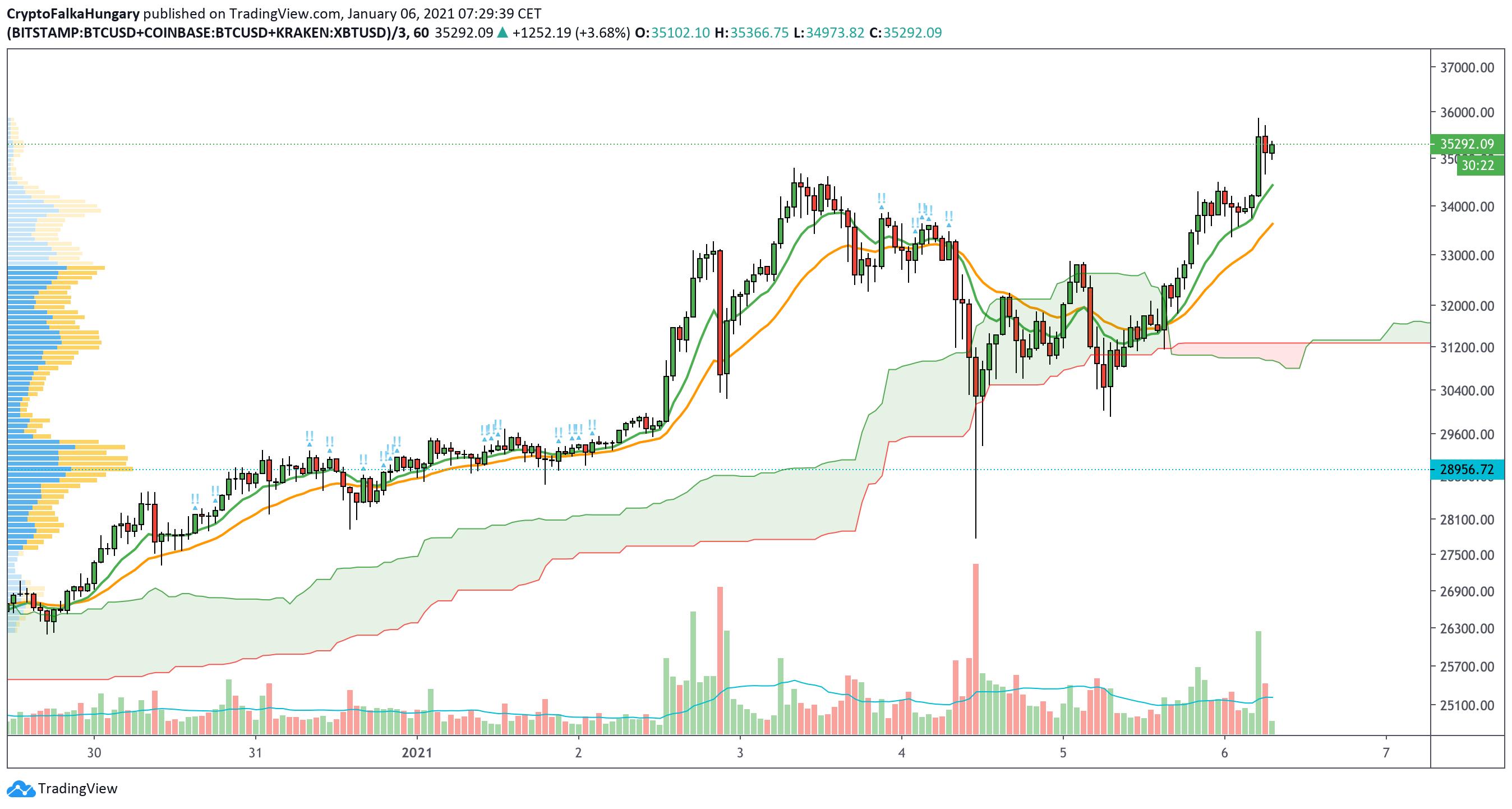 Bitcoin 2021 új árfolyam csúcs I Cryptofalka