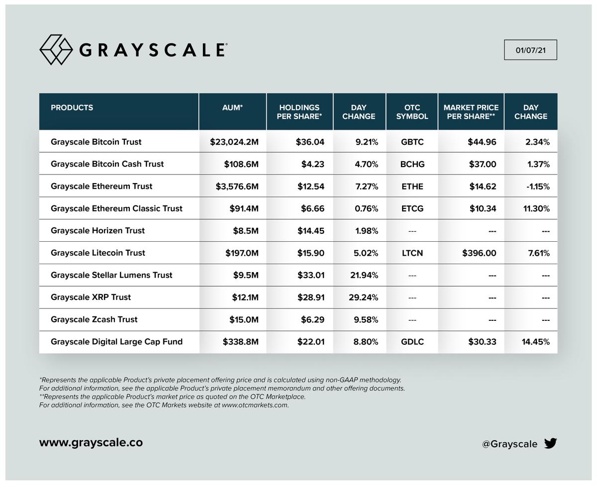 Grayscale-nyugdíj I Cryptofalka