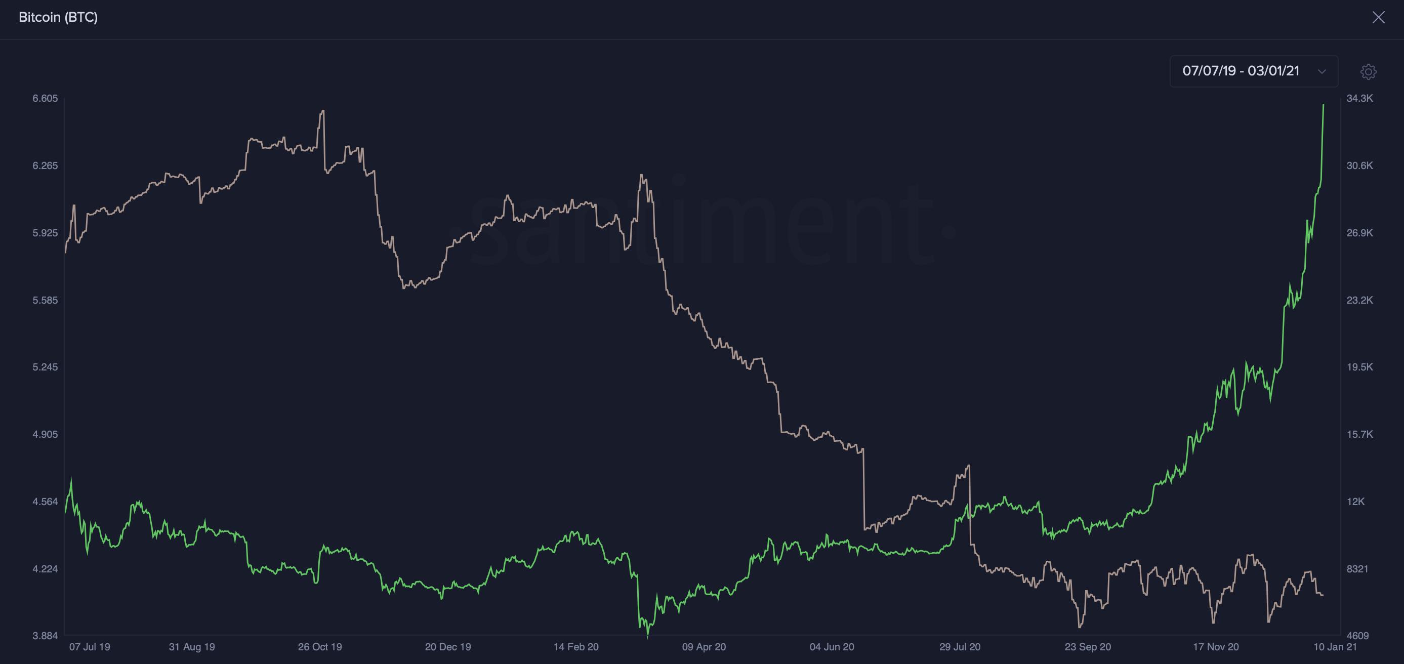 Bitcoin készlet tőzsdéken I Cryptofalka