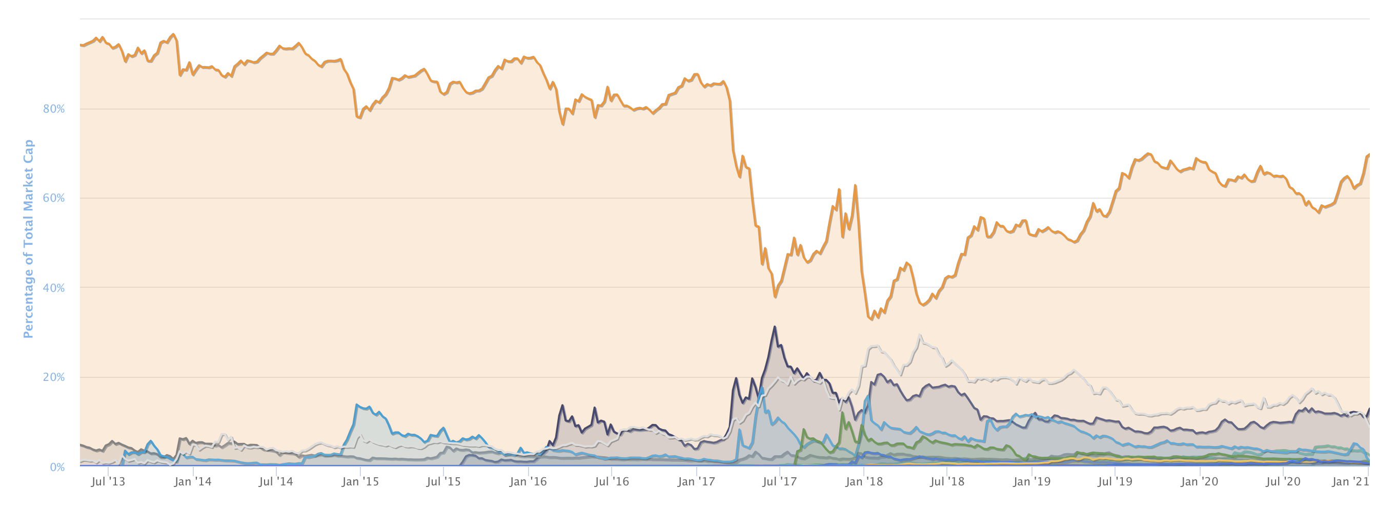 Kriptovaluta dominancia I Cryptofalka