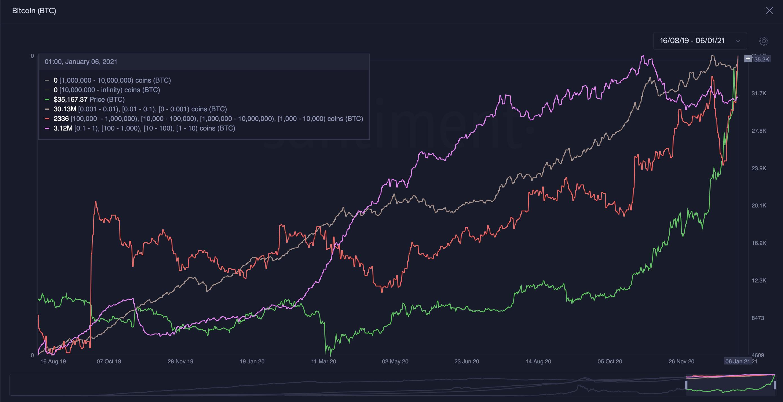 Bitcoint birtokló tárcák száma I Cryptofalka