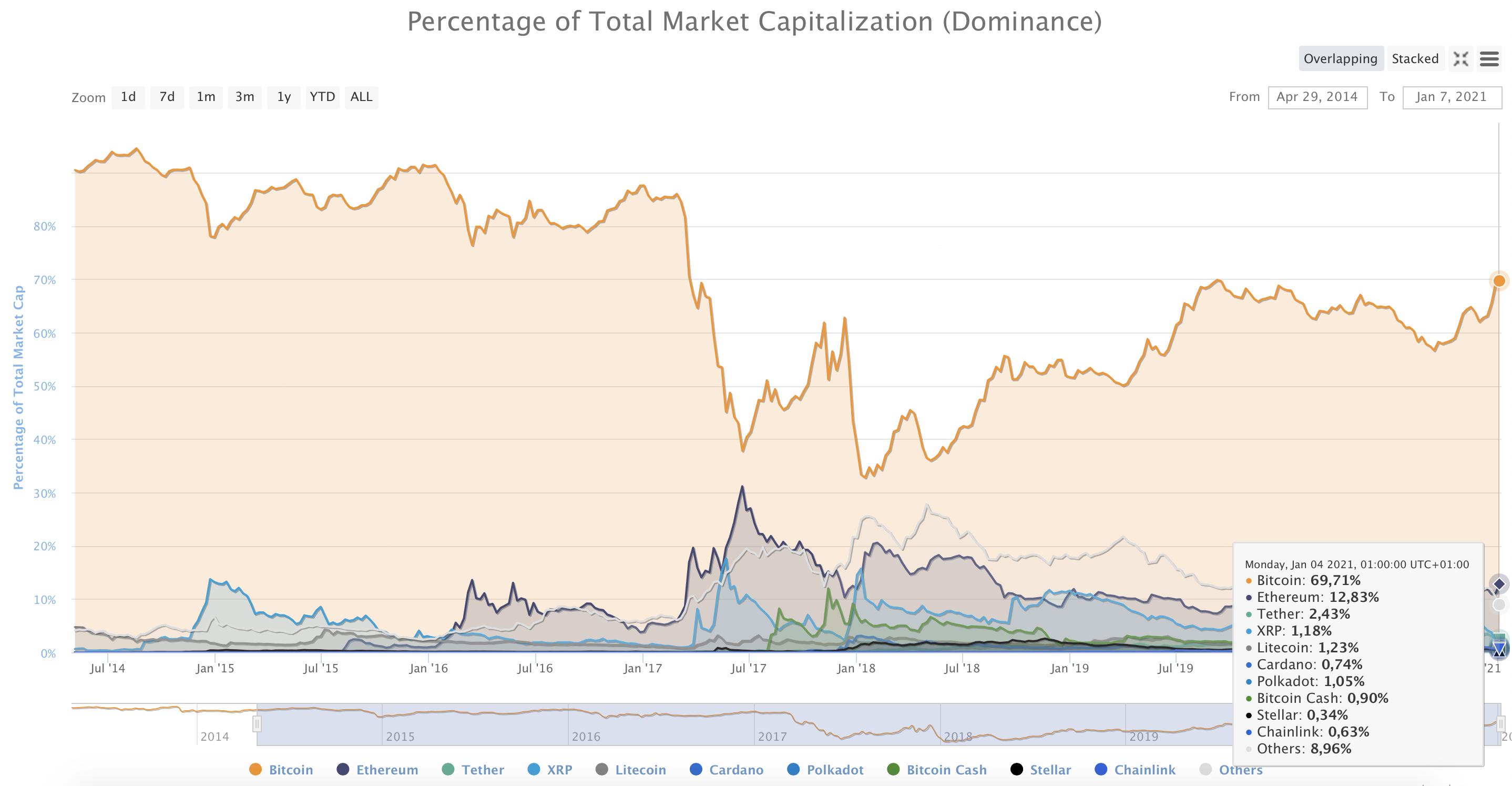 Kriptovaluták kapitalizációjának megoszlása I Cryptofalka
