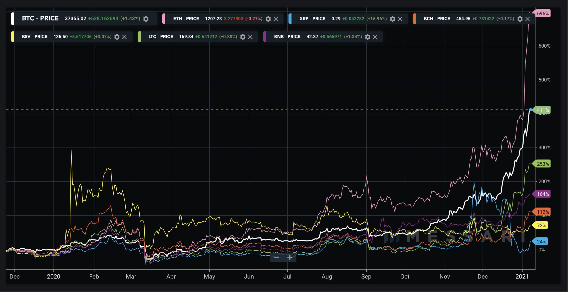 Bitcoin vs. altcoinok 2021 I Cryptofalka