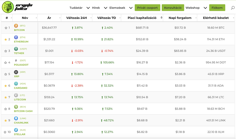 Bitcoin és más kriptovaluták árfolyama I Cryptofalka