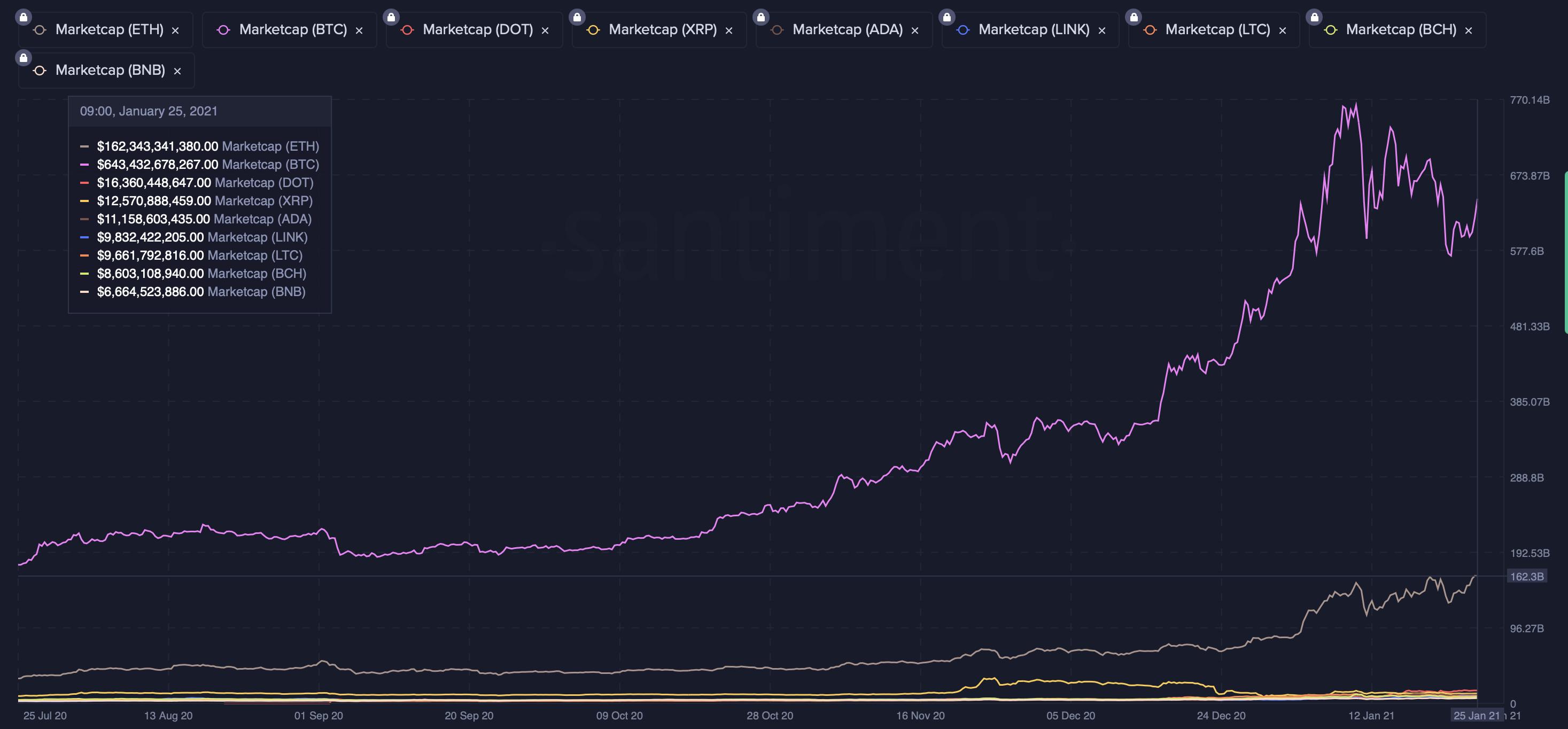Kriptovaluták piaci kapitalizációja I Cryptofalka