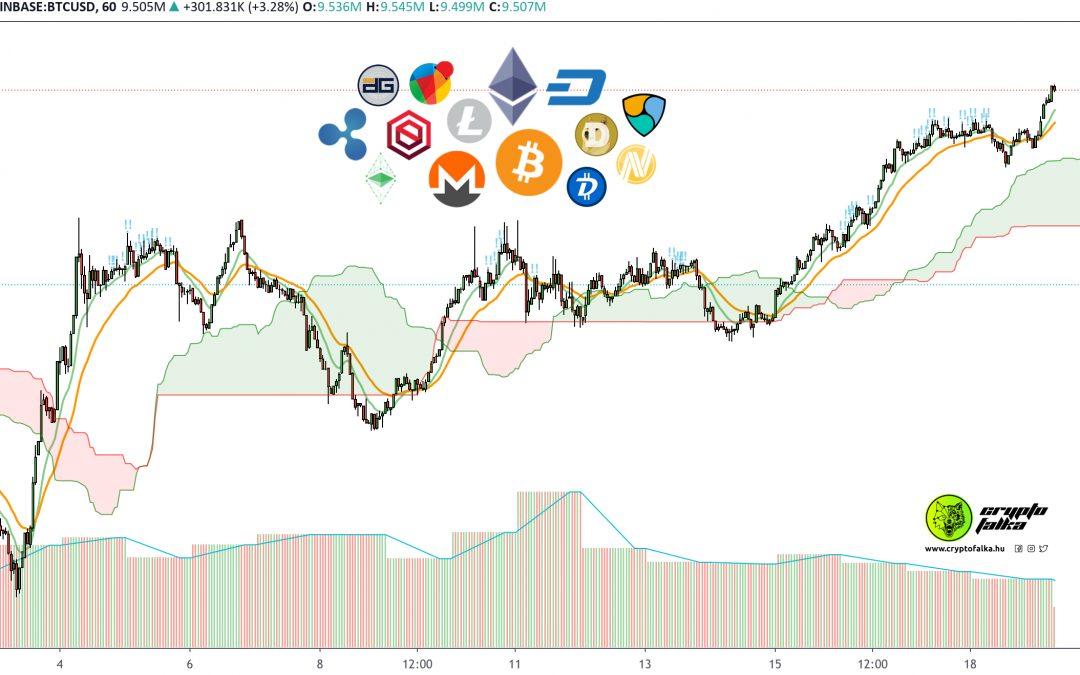 A Bitcoin oldalazása pozitívan hat a kriptovaluták piacára