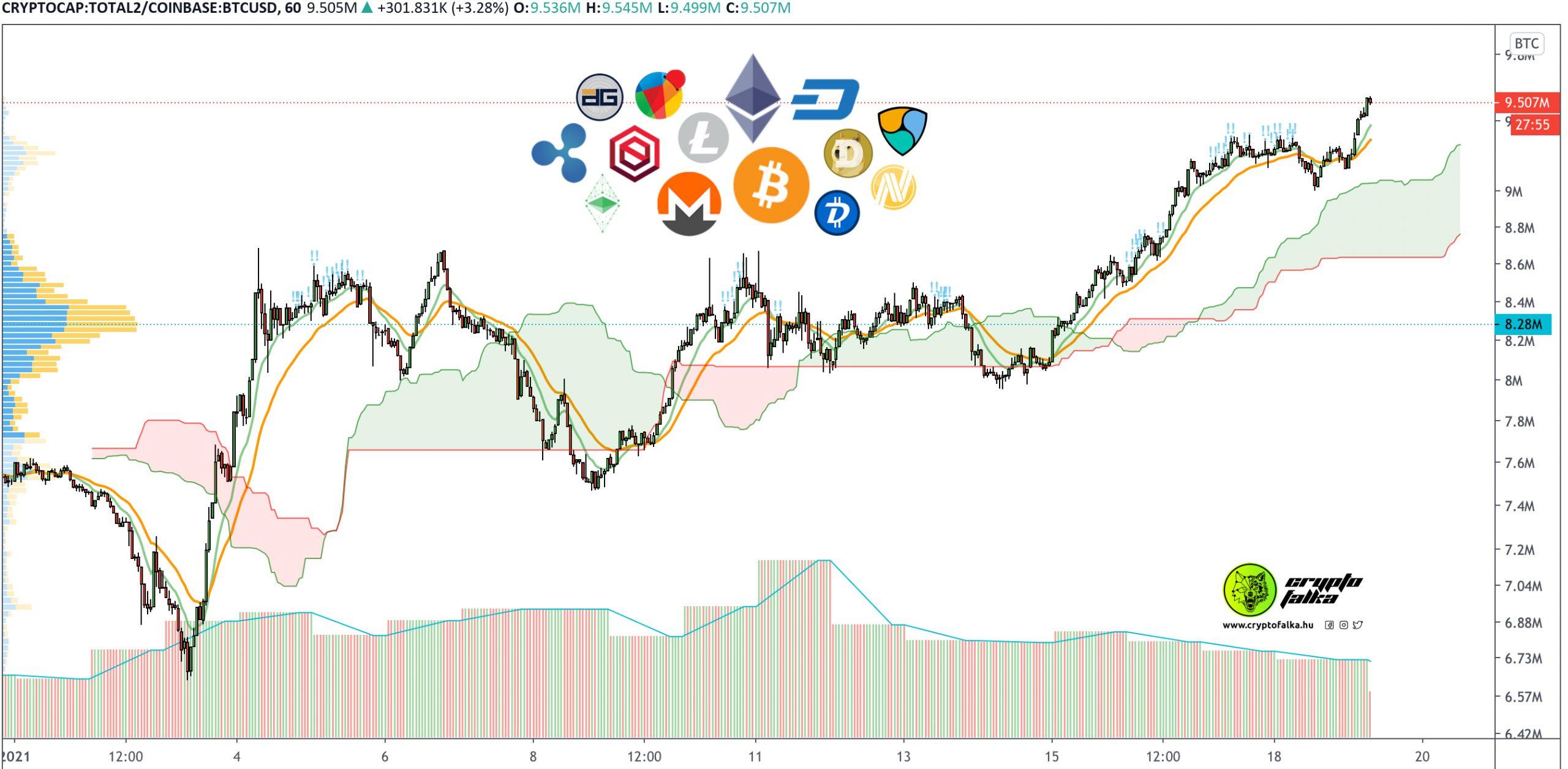 Oldalazó Bitcoin pozitívan hat kriptovalutákra I Cryptofalka