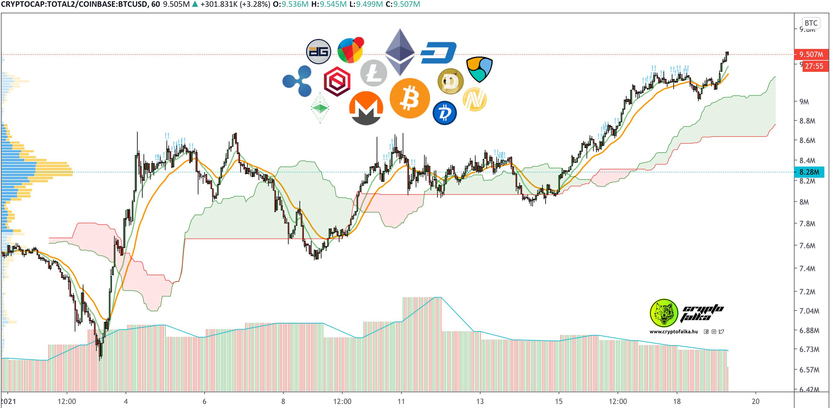 altcoinok piaca a bitcoin ellenében kifejezve I Cryptofalka