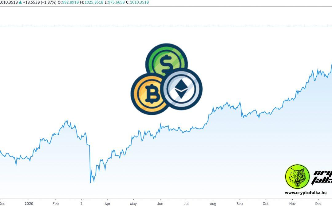 Történelmi csúcs, 1 billió dollár a kriptovaluták összértéke