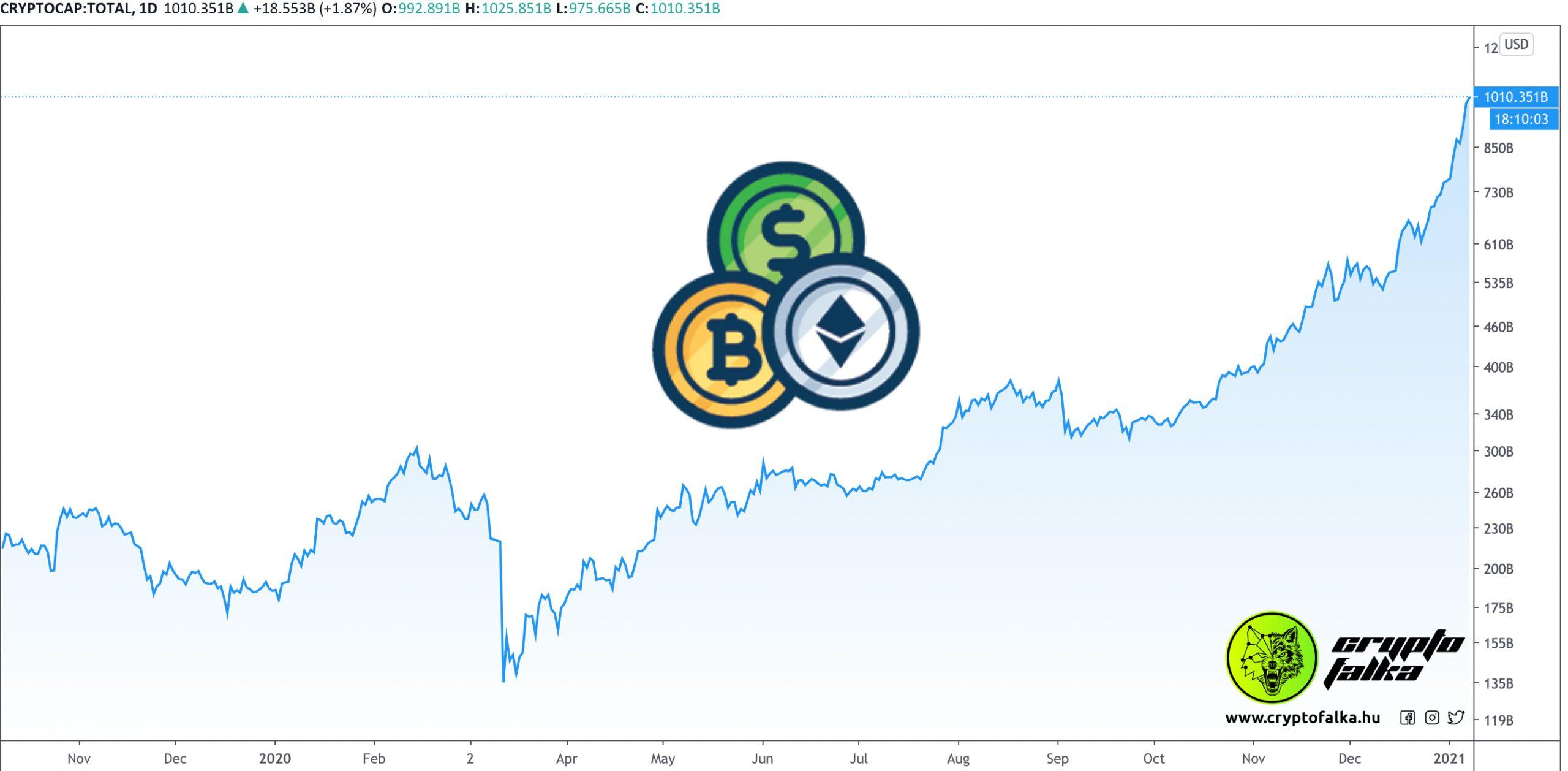 Kriptovaluták összértéke 1 billió dollár I Cryptofalka