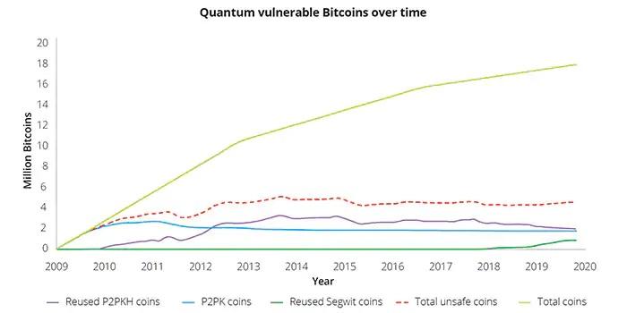 kvantumszámítógép-bitcoin-feltörés