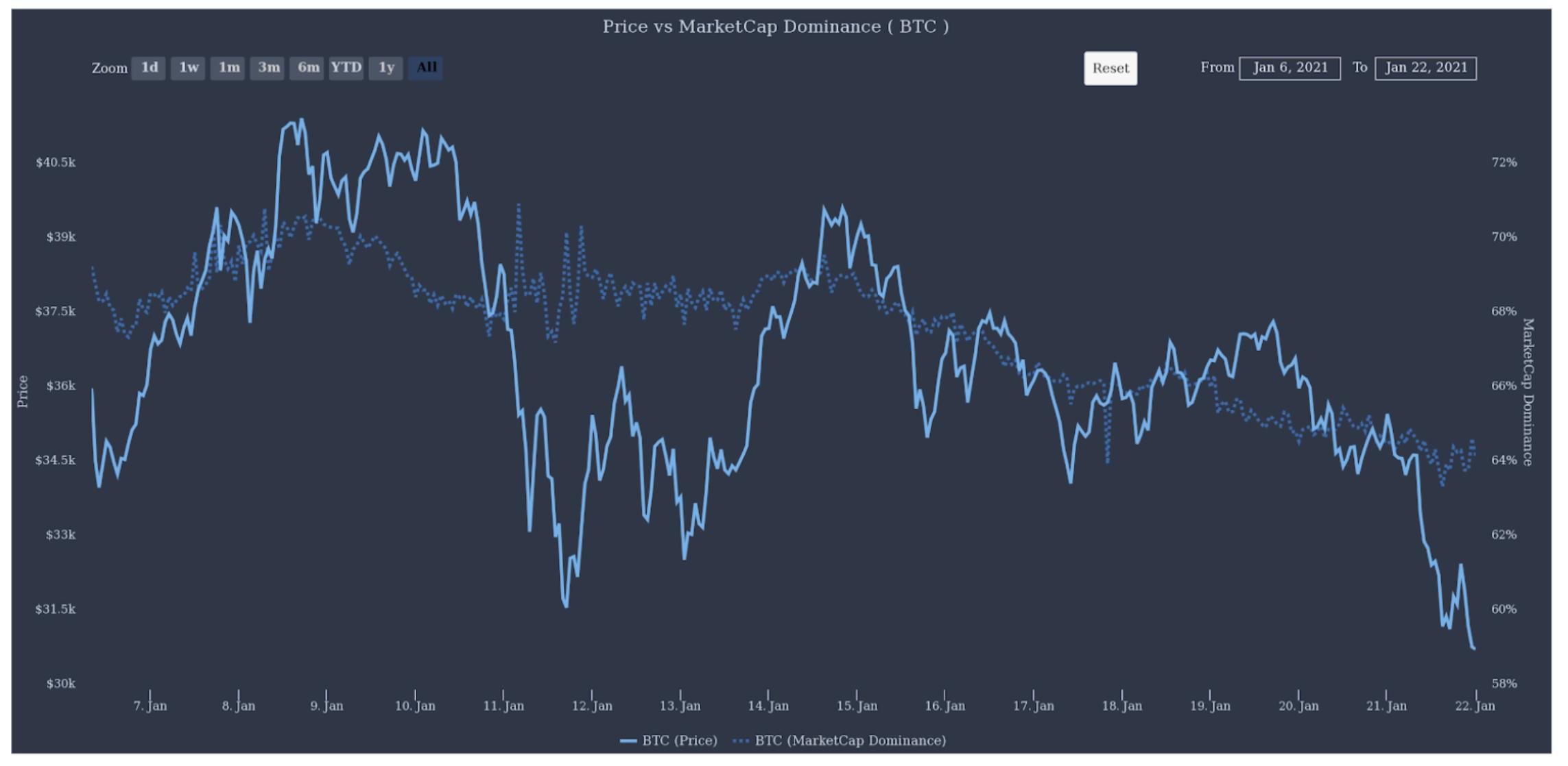 BTC piaci dominancia I Cryptofalka