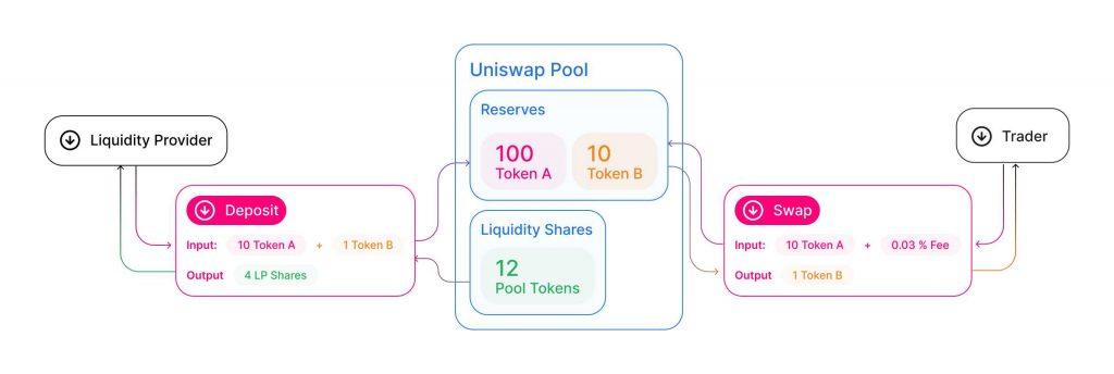 uniswap-document