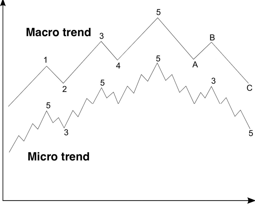 Árfolyam trendek, ciklusok I Cryptofalka