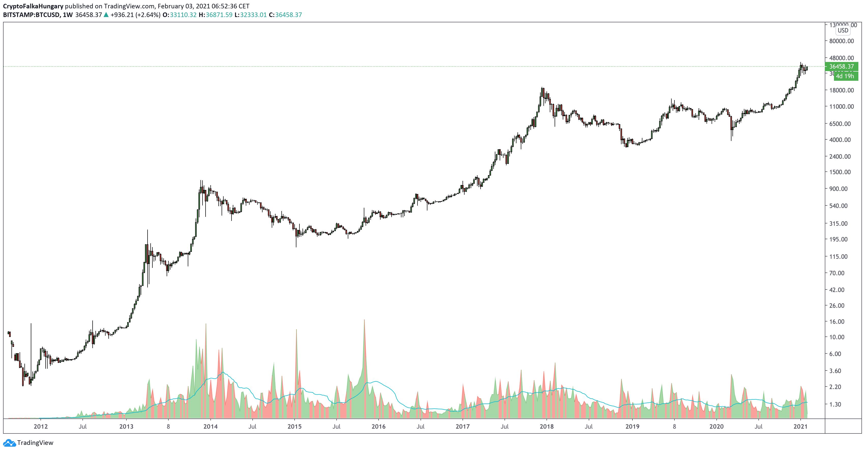 Bitcoin árfolyam 2012-2021 I Cryptofalka