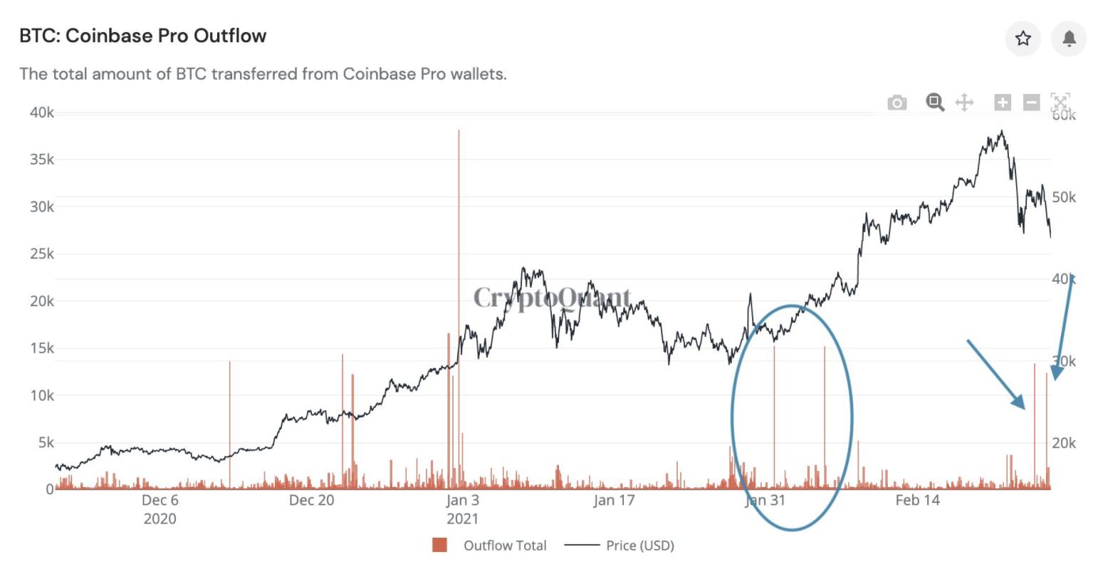 Bitcoin Coinbase outflow  I Cryptofalka
