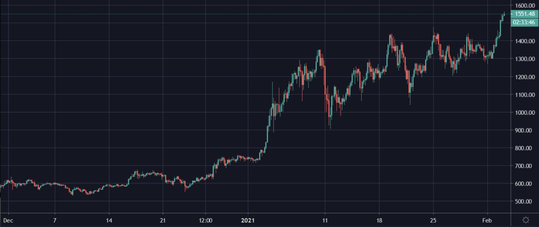 ETH chart I Cryptofalka