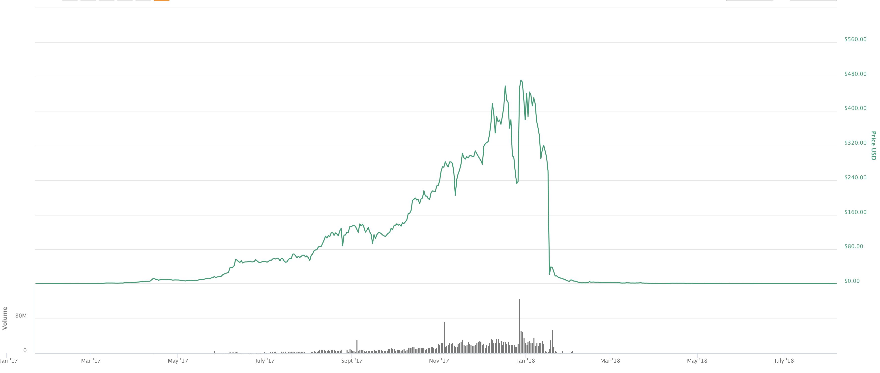 Bitconnect árfolyama