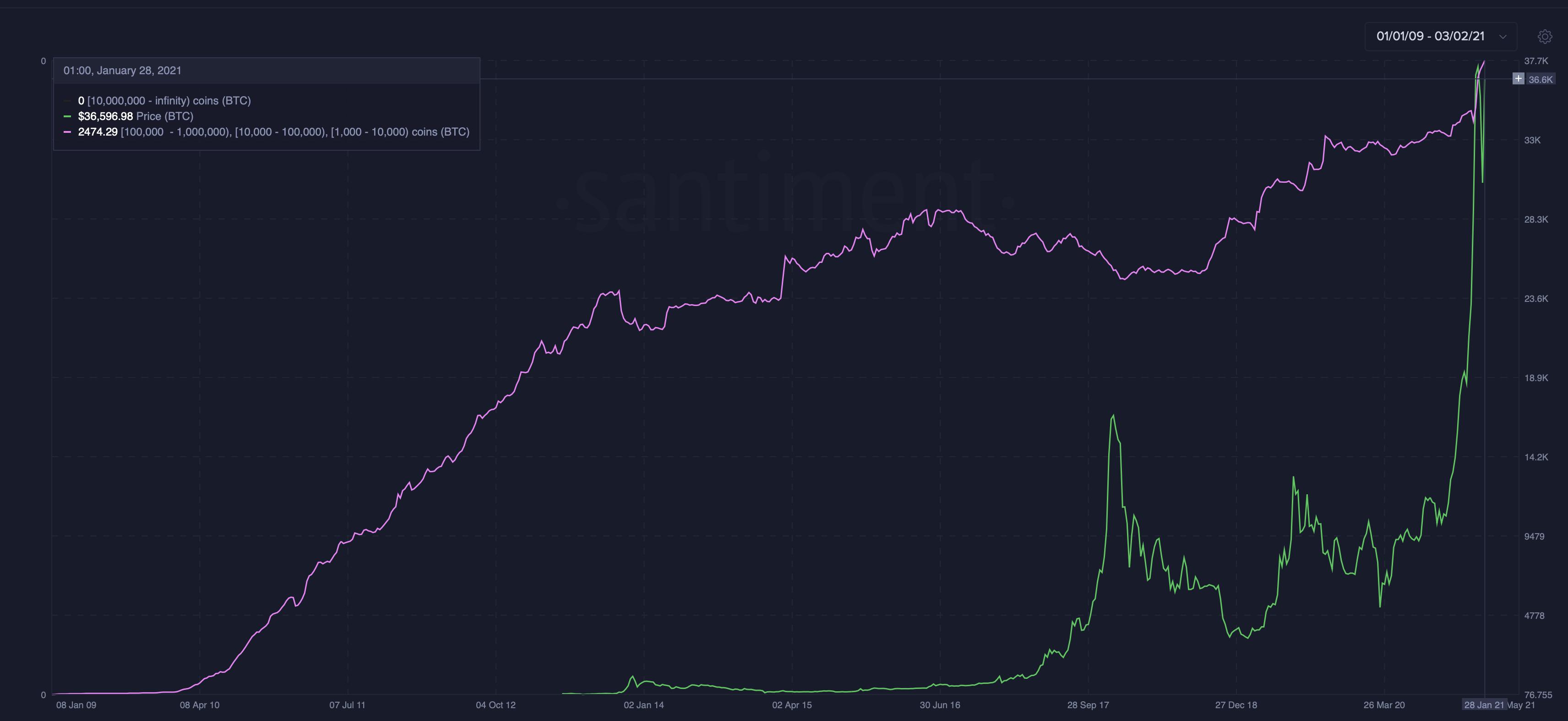 Legalább 1000 bitcoint birtokló tárcák száma I Cryptofalka