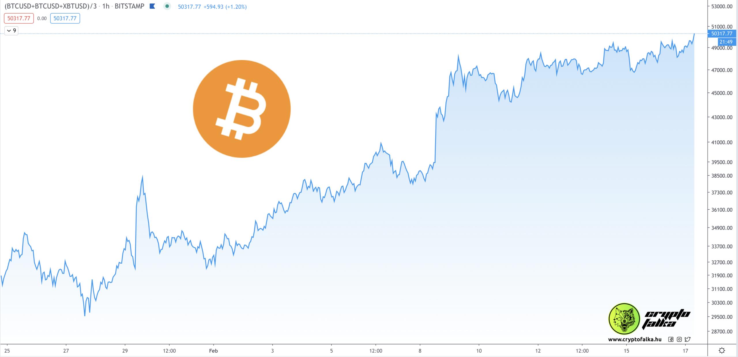 Bitcoin ára 50000$ felett I Cryptofalka
