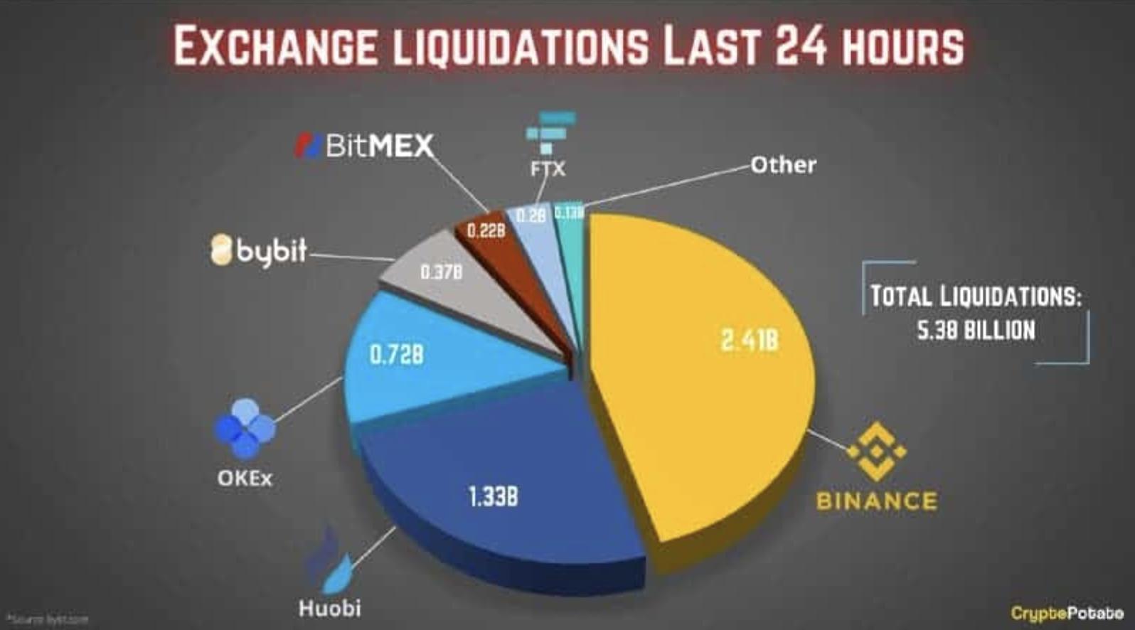 Exchange Liquidations I Cryptofalka