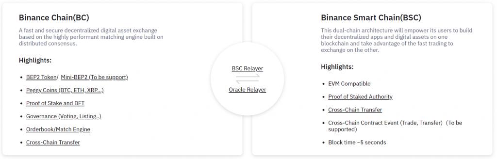 binance-chain-and-binance-smart-chain