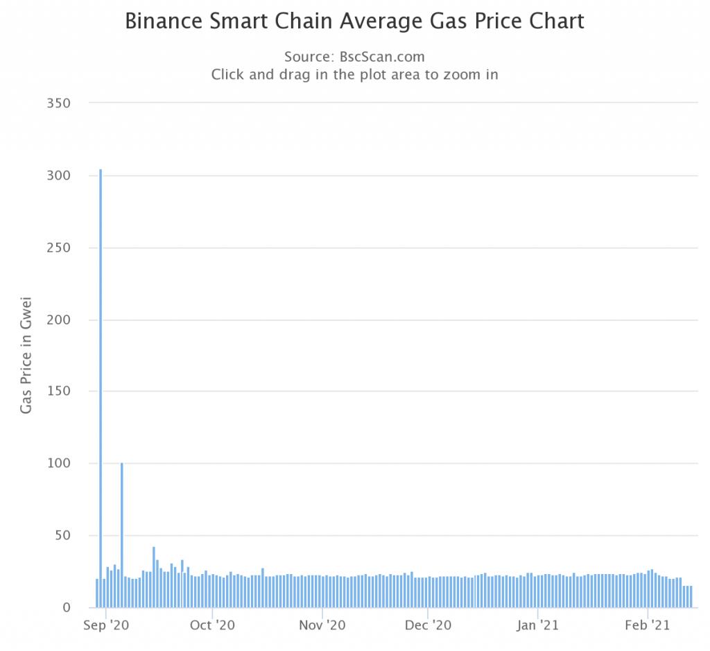 bsc-átlagos-gas-ár