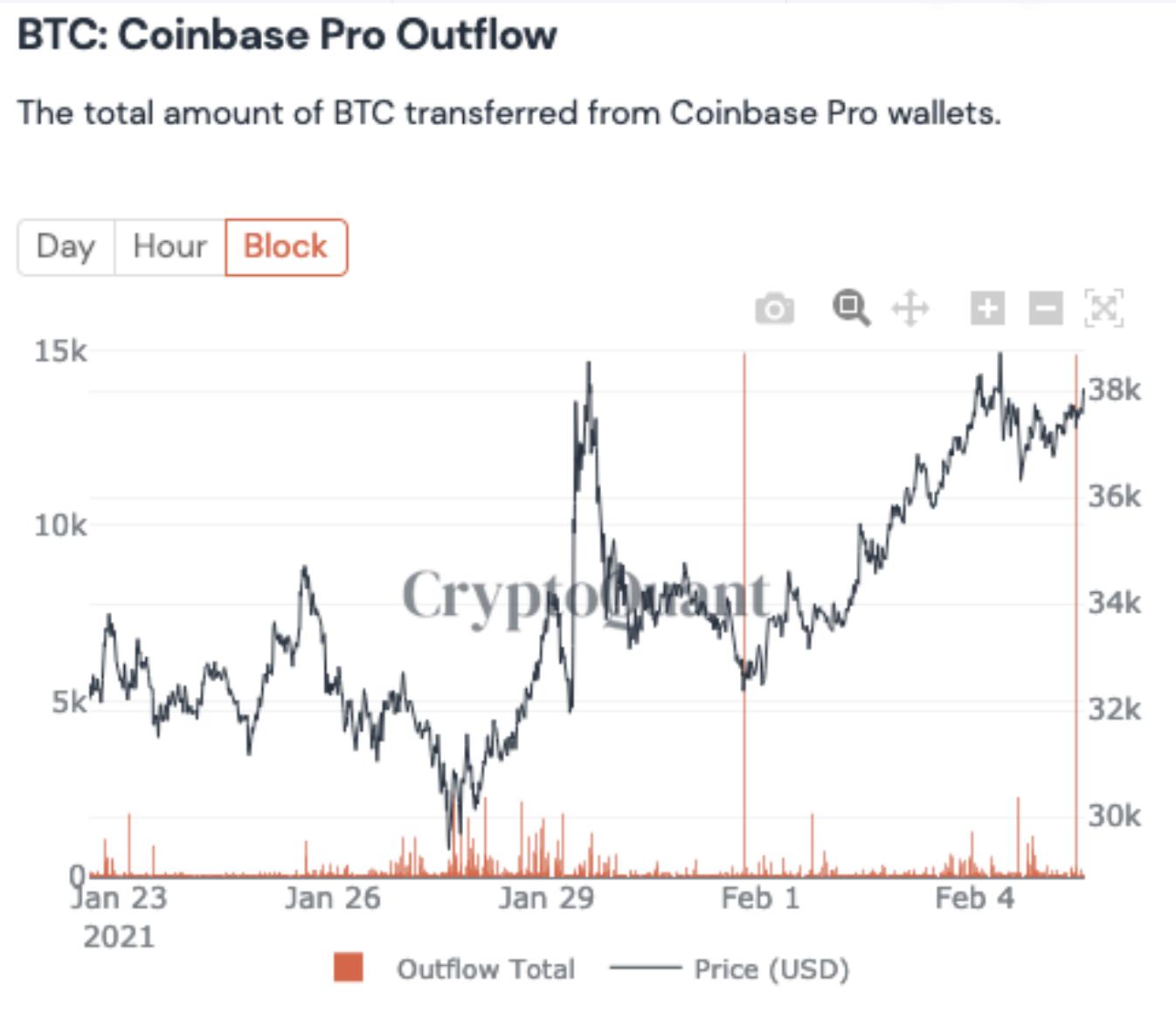 Bitcoin kiáramlása a Coinbaseről I Cryptofalka