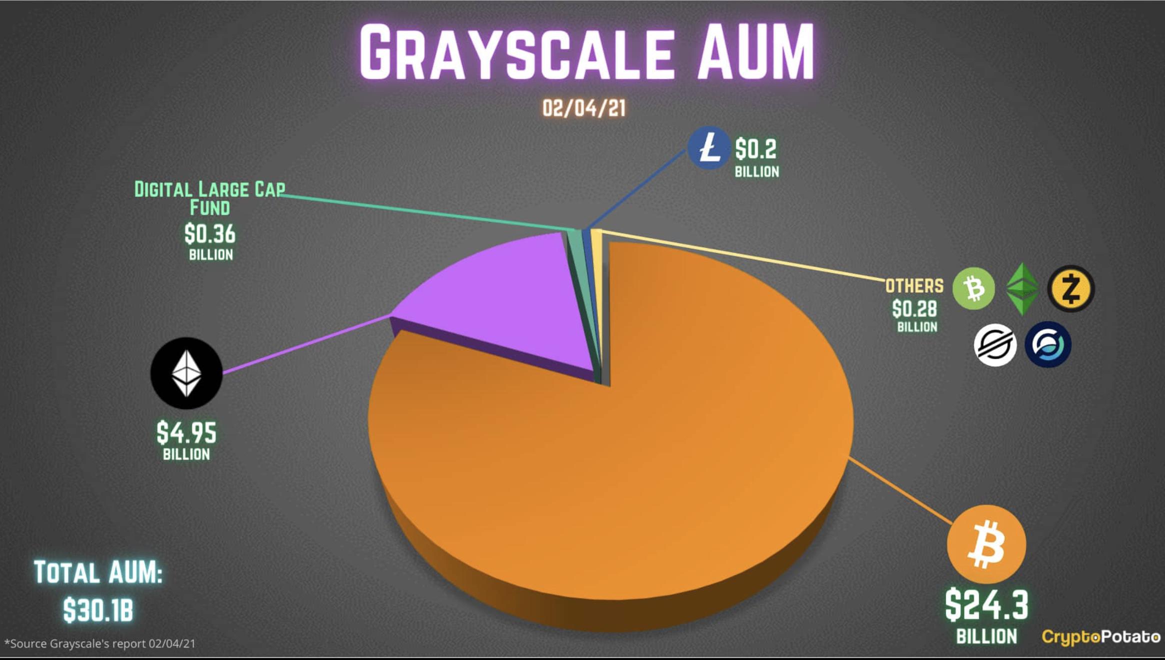 Grayscale kriptovaluta eloszlás I Cryptofalka
