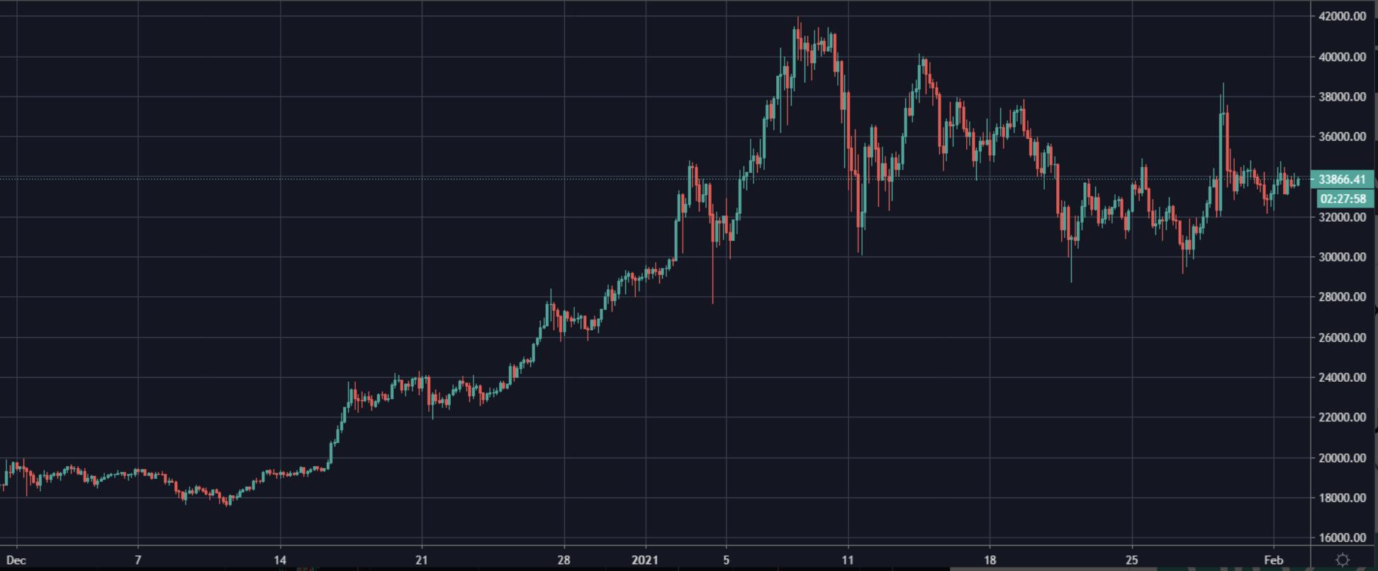 Bitcoin chart I Cryptofalka
