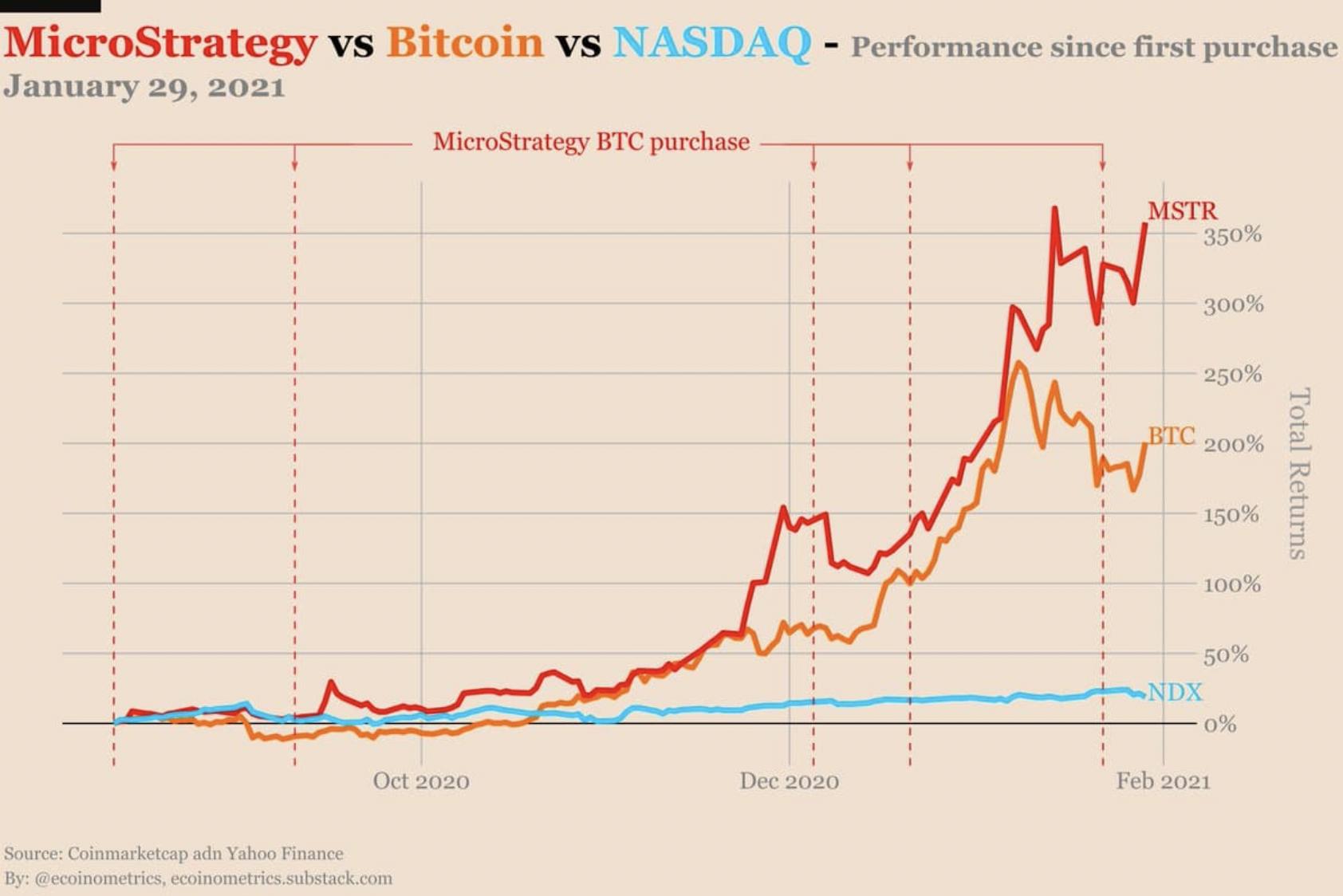 Microstrategy vs BTC vs NASDAQ I Cryptofalka
