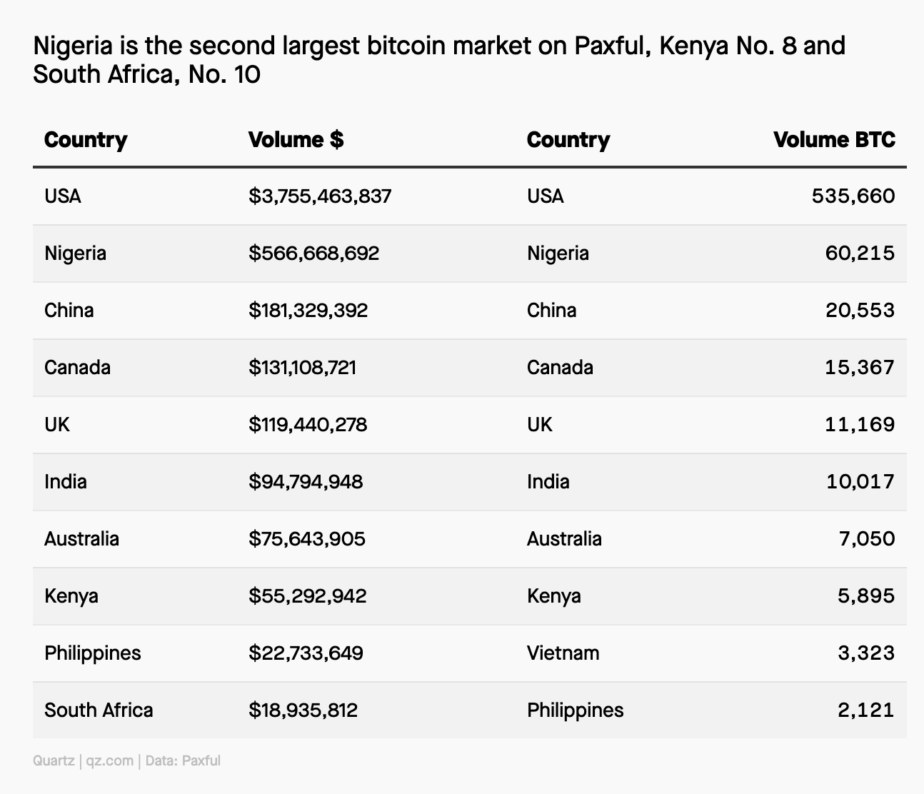 Nigériában népszerűek a kriptovaluták I Cryptofalka