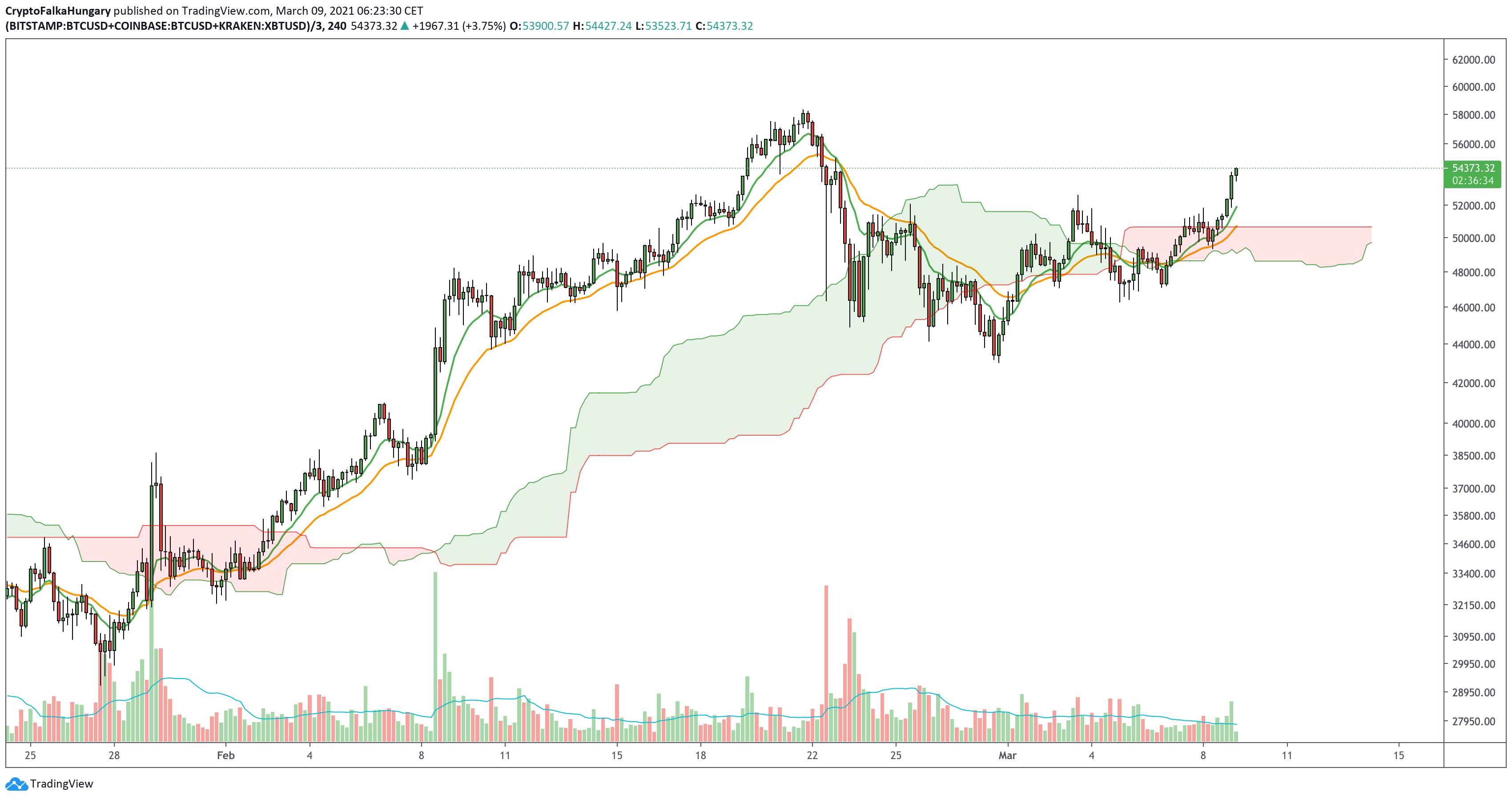 Bitcoin árfolyam 20210309