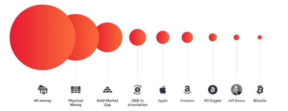 Bitcoin piaci kaipitalizációja