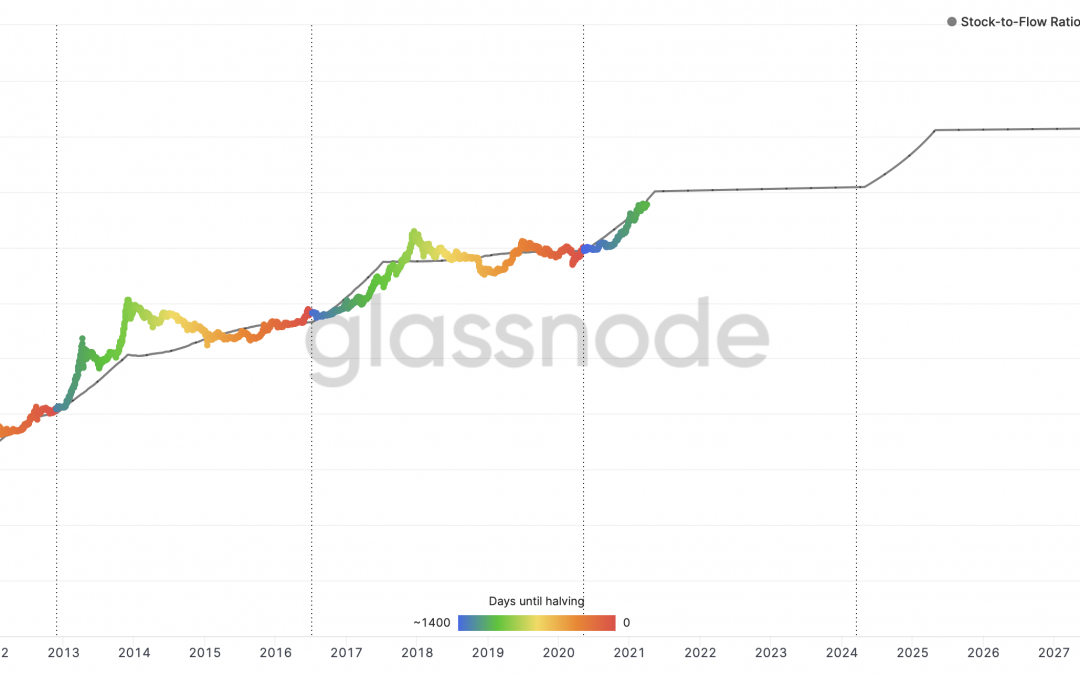 PlanB és a legjobb matematikai model a Bitcoin ár becslésére