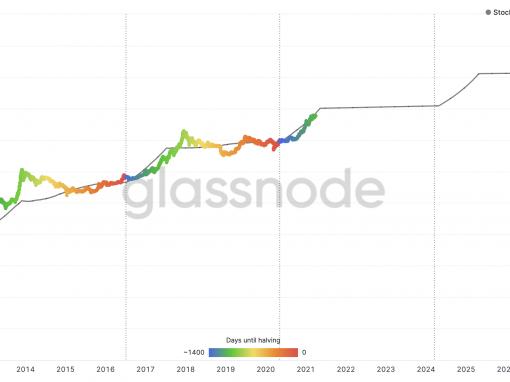 Stock to flow model PlanB