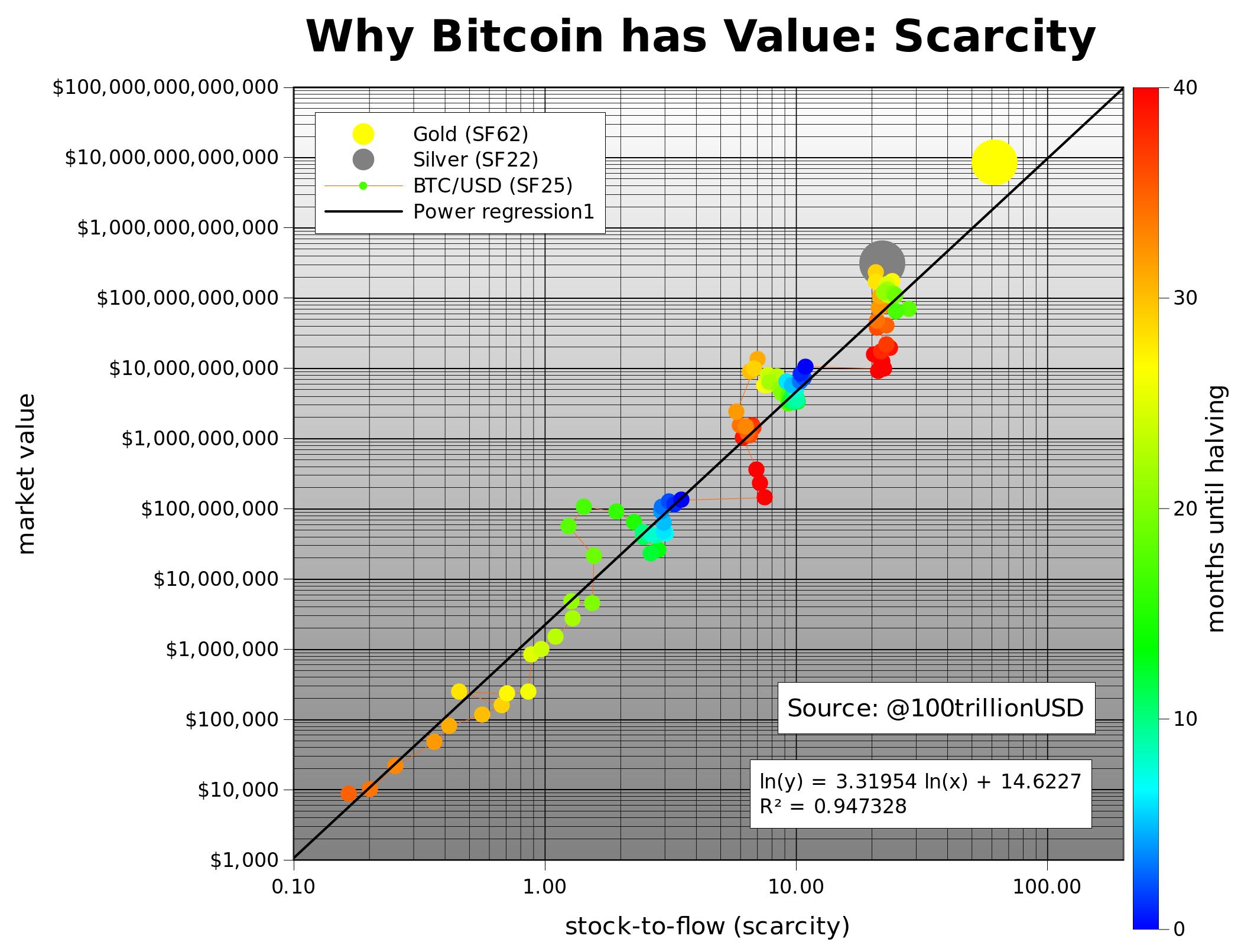 Stock-to-flow I Cryptofalka