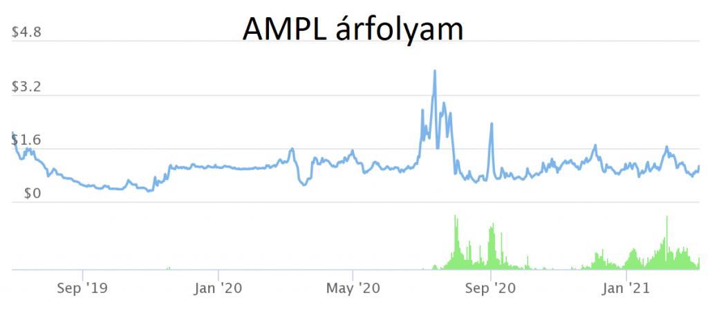 ampl-price-chart