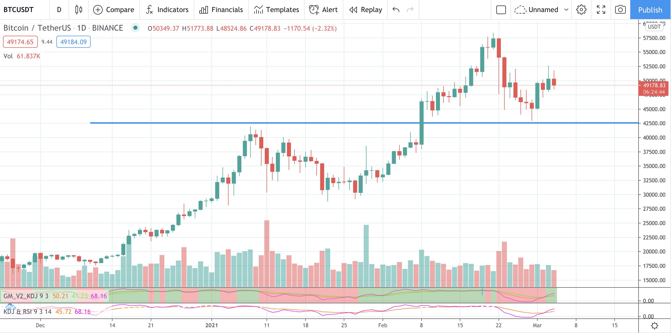 Bitcoin chart 1D I Cryptofalka